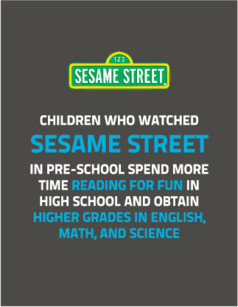 Children who watched Sesame Street in pre-school spend more time reading for fun in high school and obtain higher grades in english, math, and science.
