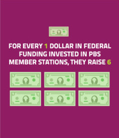 For every 1 dollar in federal funding invested in PBS member stations, they raise 6