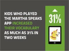 Kids who played the Martha Speaks app increased their vocabulary as much as 31 percent in two weeks