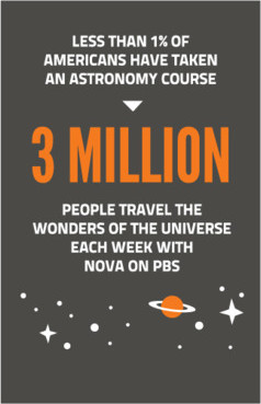 Less than 1 percent of Americans have taken an astronomy course. 3 million people travel the wonder of the universe each week with NOVA on PBS