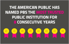 The American public has named PBS the most trusted public institution for 8 consecutive years