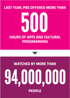 Last year, pbs offered more than 500 hours of arts and cultural programming, watched by more than 94 million people